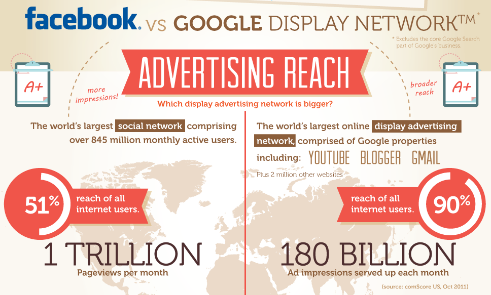 facebook-vs-google-advertising-for-businesses